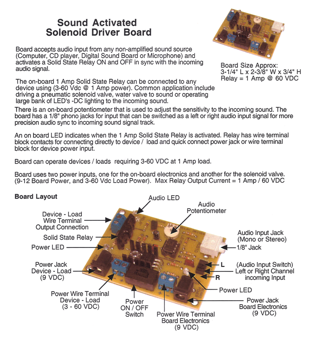 All Scare Voice Board Information